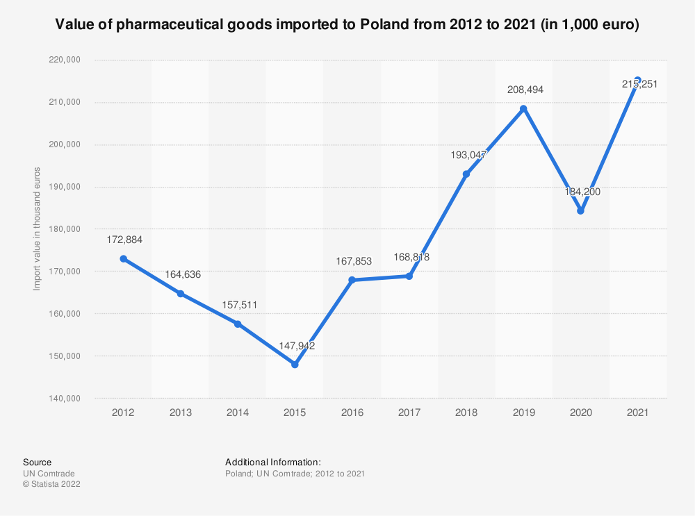 Statistic: Value of pharmaceutical goods imported to Poland from 2012 to 2019 (in 1,000 euro) | Statista