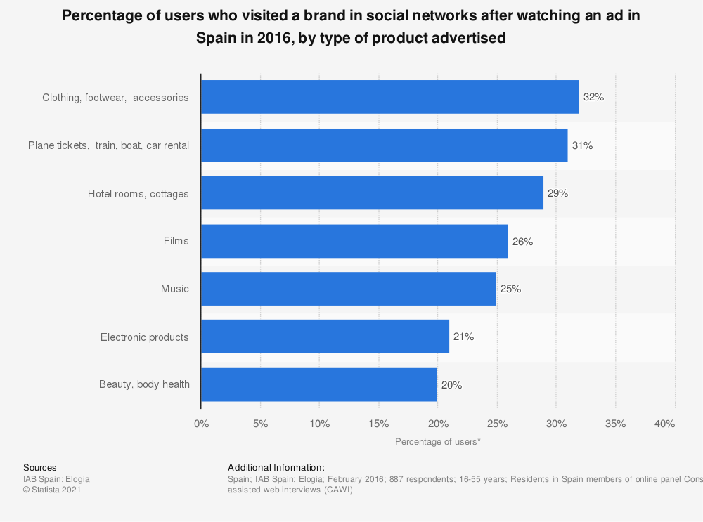 Statistic: Percentage of users who visited a brand in social networks after watching an ad in Spain in 2016, by type of product advertised | Statista