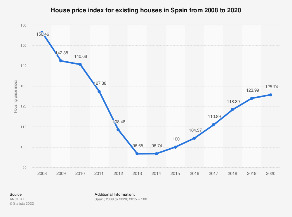 Statistic: House price index for existing houses in Spain from 2008 to 2017 | Statista