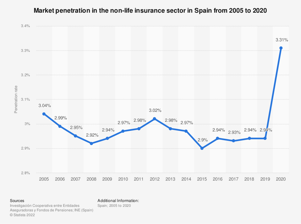 Statistic: Market penetration in the non-life insurance sector in Spain from 2005 to 2017 | Statista