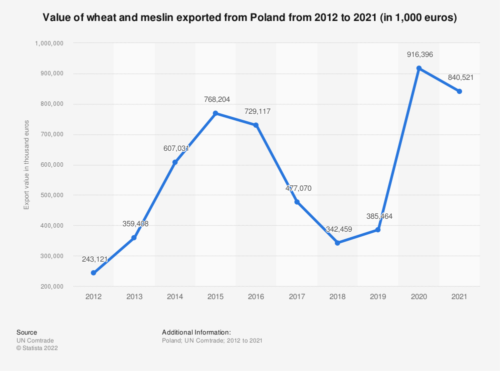 Statistic: Value of wheat and meslin exported from Poland from 2012 to 2018 (in 1,000 euros) | Statista