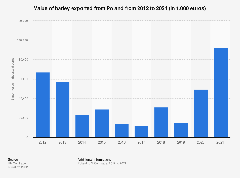 Statistic: Value of barley exported from Poland from 2012 to 2020 (in 1,000 euros) | Statista