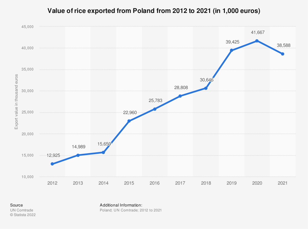 Statistic: Value of rice exported from Poland from 2012 to 2020 (in 1,000 euros) | Statista