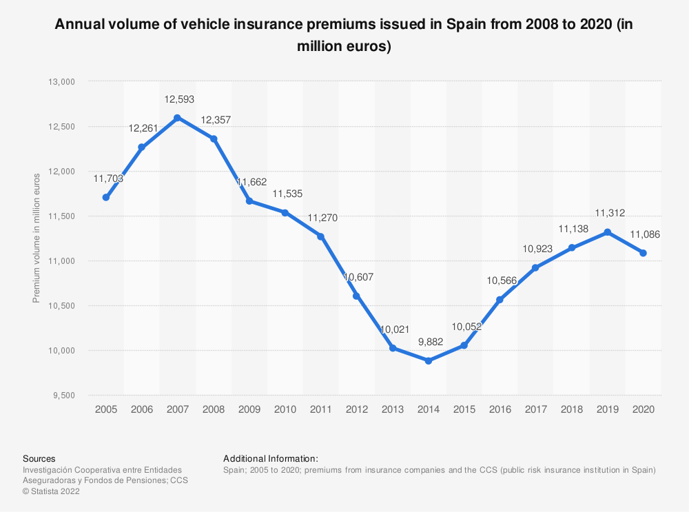 Statistic: Annual volume of vehicle insurance premiums issued in Spain from 2008 to 2019 (in million euros) | Statista