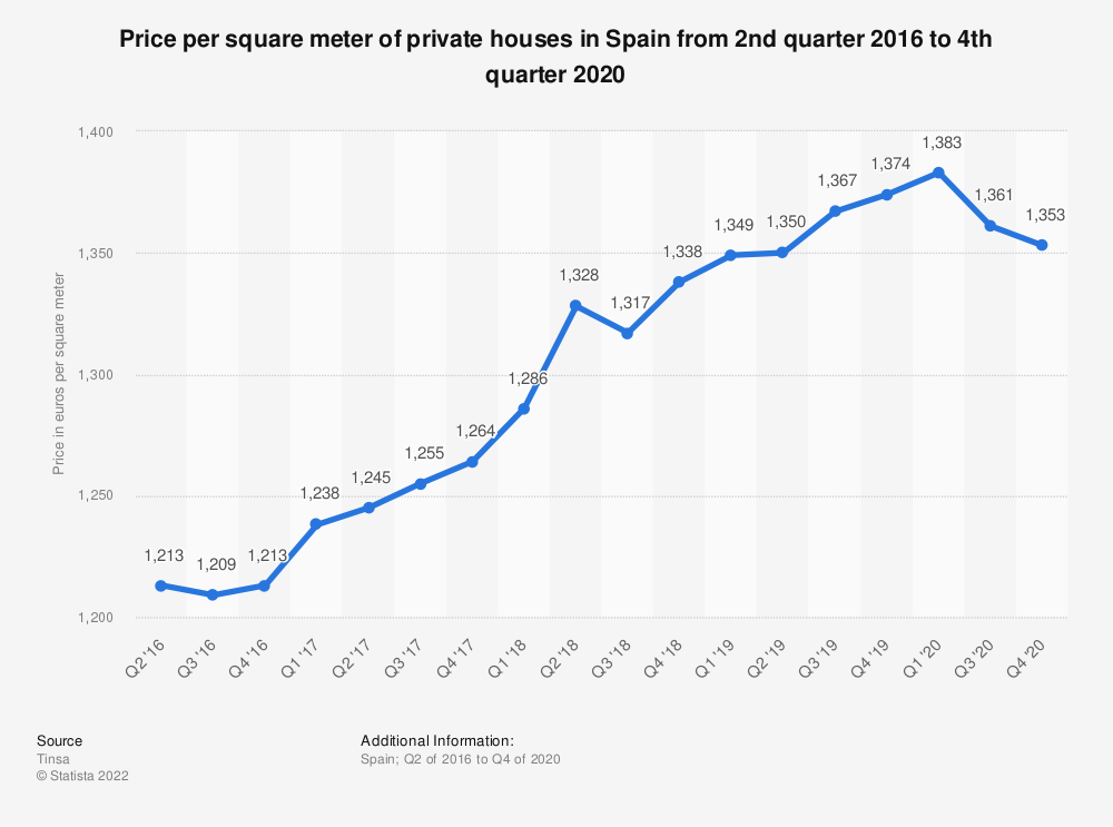 Statistic: Price per square meter of private houses in Spain from 2nd quarter 2016 to 2nd quarter 2018 | Statista