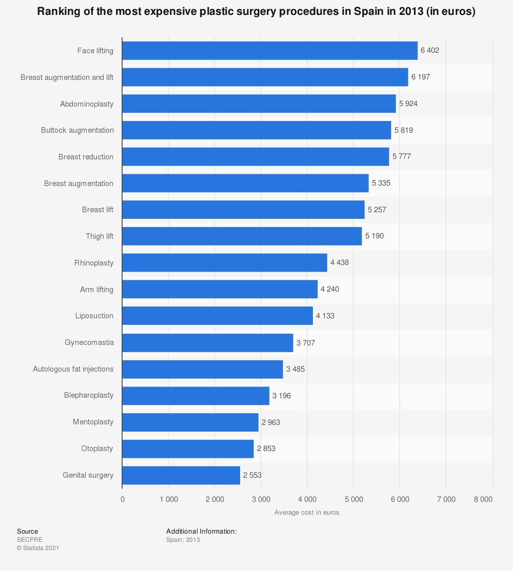 Statistic: Ranking of the most expensive plastic surgery procedures in Spain in 2013 (in euros) | Statista