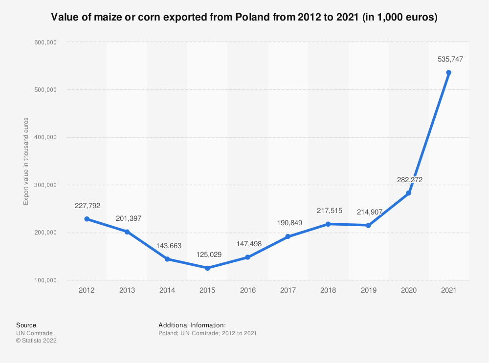 Statistic: Value of maize or corn exported from Poland from 2012 to 2019 (in 1,000 euros) | Statista
