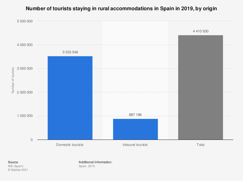 Statistic: Number of tourists staying in rural accommodations in Spain in 2015, by origin (in 1,000s) | Statista