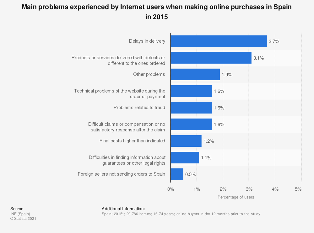 Statistic: Main problems experienced by Internet users when making online purchases in Spain in 2015 | Statista