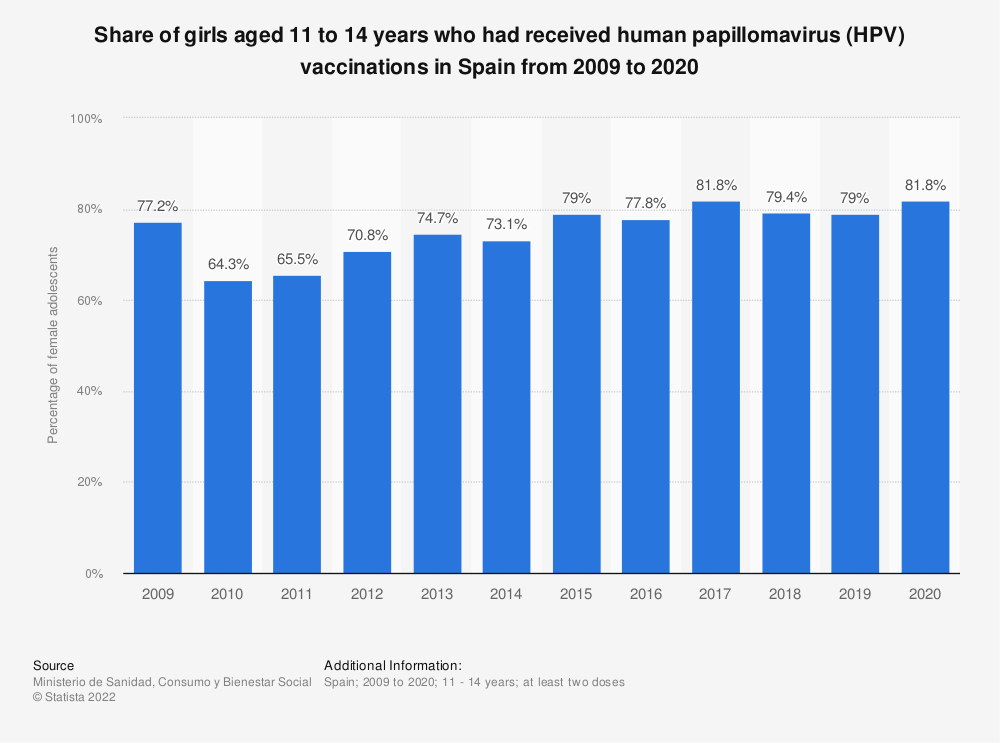 Statistic: Share of girls aged 11 to 14 years who had received human papillomavirus (HPV) vaccinations in Spain from 2009 to 2018 | Statista