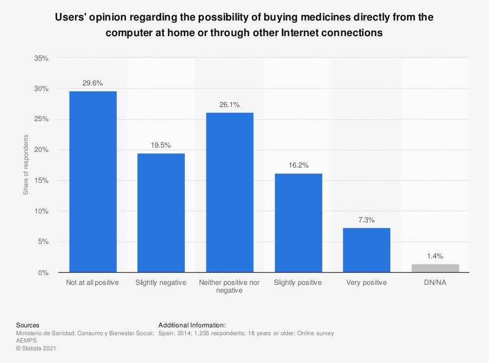 Statistic: Users' opinion regarding the possibility of buying medicines directly from the computer at home or through other Internet connections | Statista