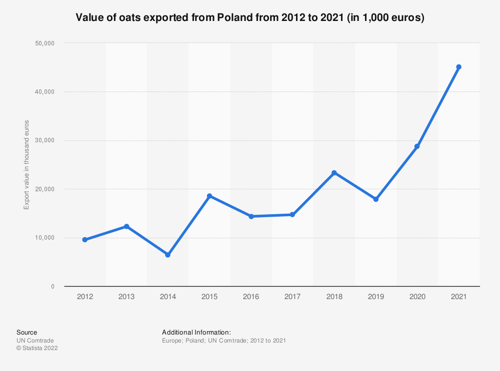 Statistic: Value of oats exported from Poland from 2012 to 2019 (in 1,000 euros) | Statista
