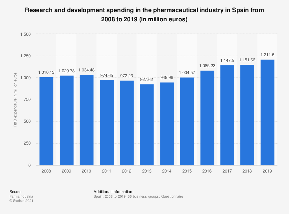 Statistic: Research and development spending in the pharmaceutical industry in Spain from 2009 to 2019 (in thousand euros) | Statista