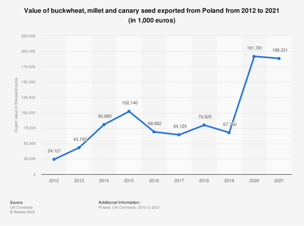 Statistic: Value of buckwheat, millet and canary seed exported from Poland from 2012 to 2020 (in 1,000 euros) | Statista