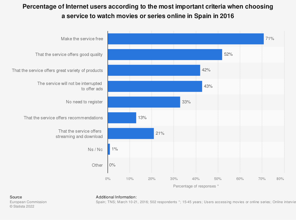 Statistic: Percentage of Internet users according to the most important criteria when choosing a service to watch movies or series online in Spain in 2016 | Statista
