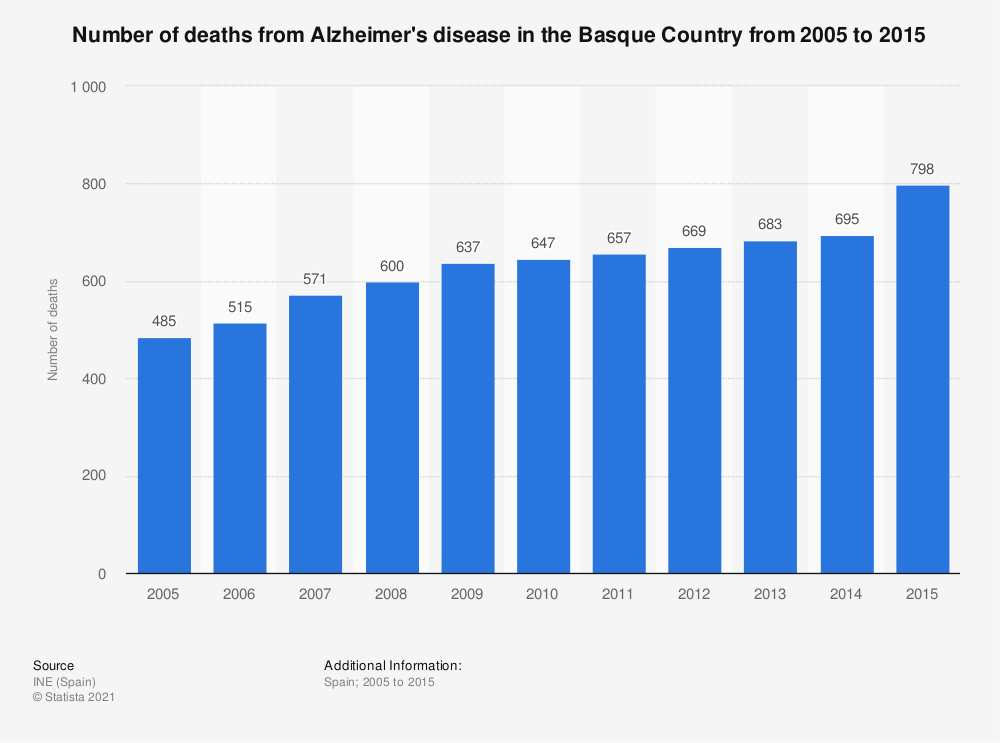 Statistic: Number of deaths from Alzheimer's disease in the Basque Country from 2005 to 2015 | Statista