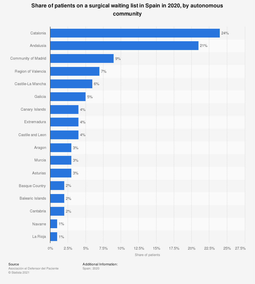 Statistic: Share of patients on a surgical waiting list in Spain in 2020, by autonomous community | Statista
