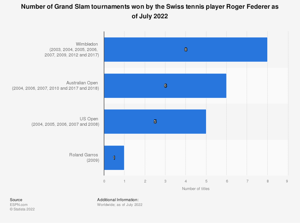 Statistic: Number of Grand Slam tournaments won by the Swiss tennis player Roger Federer as of July 2017 | Statista