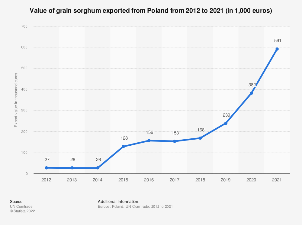 Statistic: Value of grain sorghum exported from Poland from 2012 to 2018 (in 1,000 euros) | Statista
