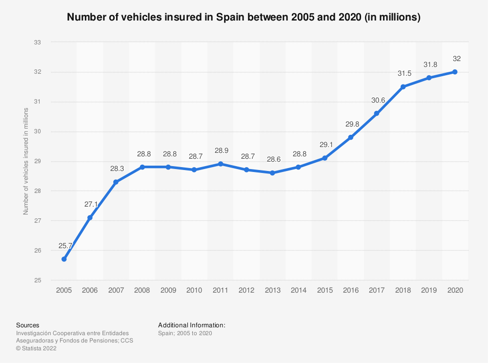 Statistic: Number of vehicles insured in Spain between 2005 and 2017 (in millions) | Statista