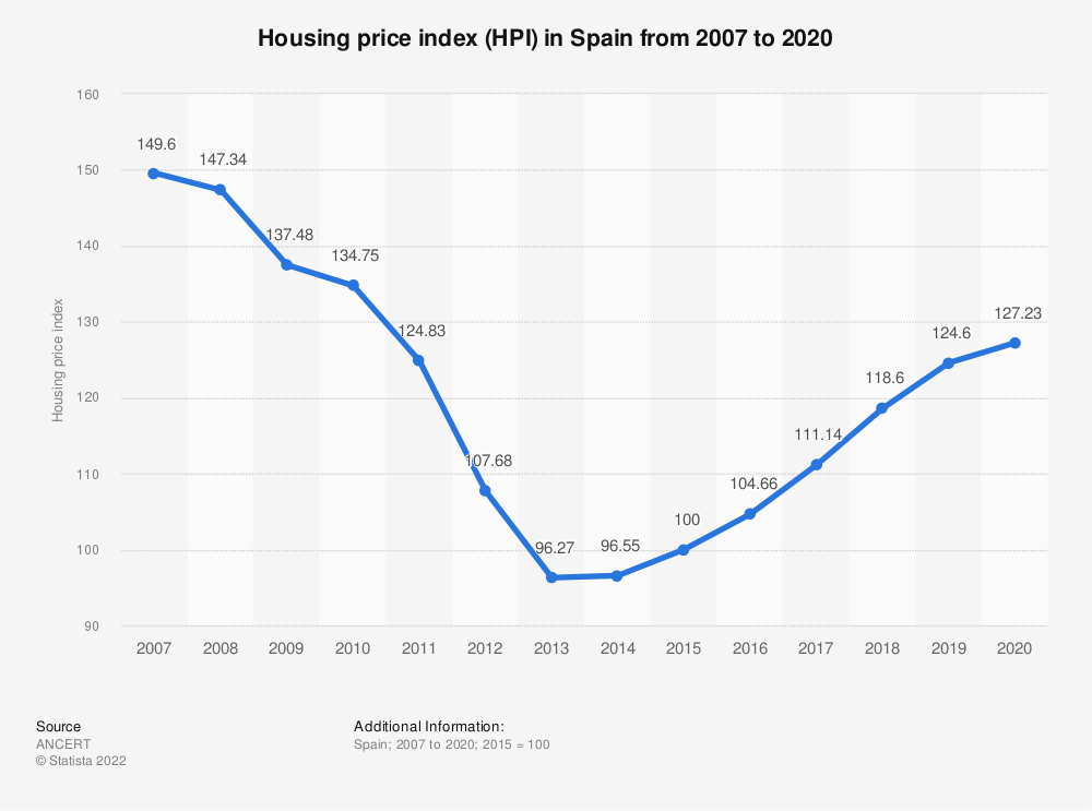 Statistic: House price index (HPI) in Spain from 2007 to 2017 | Statista