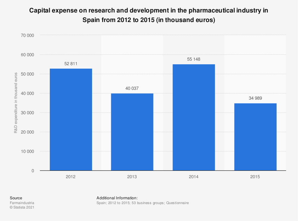 Statistic: Capital expense on research and development in the pharmaceutical industry in Spain from 2012 to 2015 (in thousand euros) | Statista