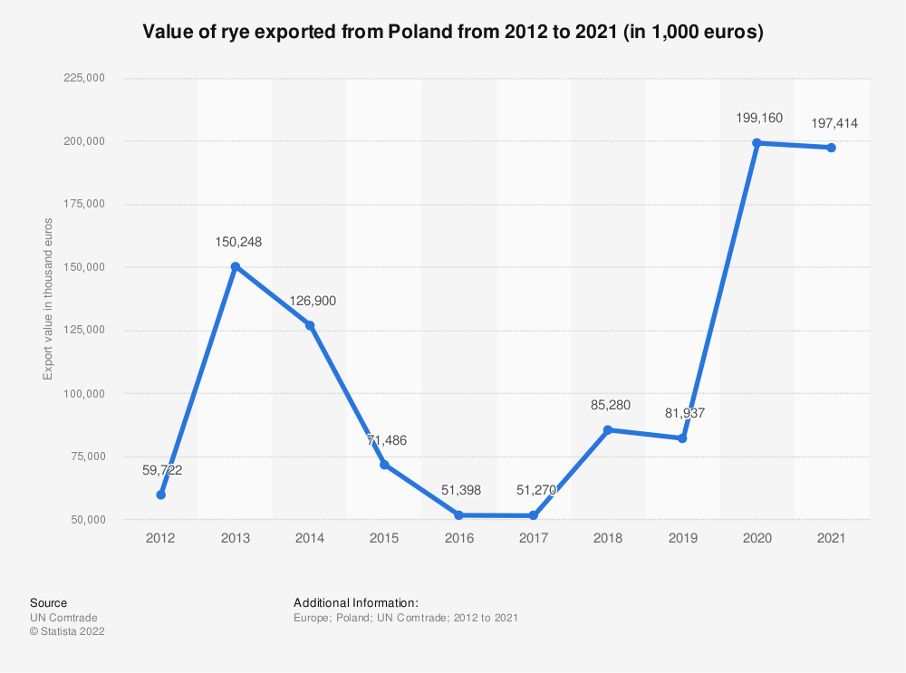 Statistic: Value of rye exported from Poland from 2012 to 2019 (in 1,000 euros) | Statista