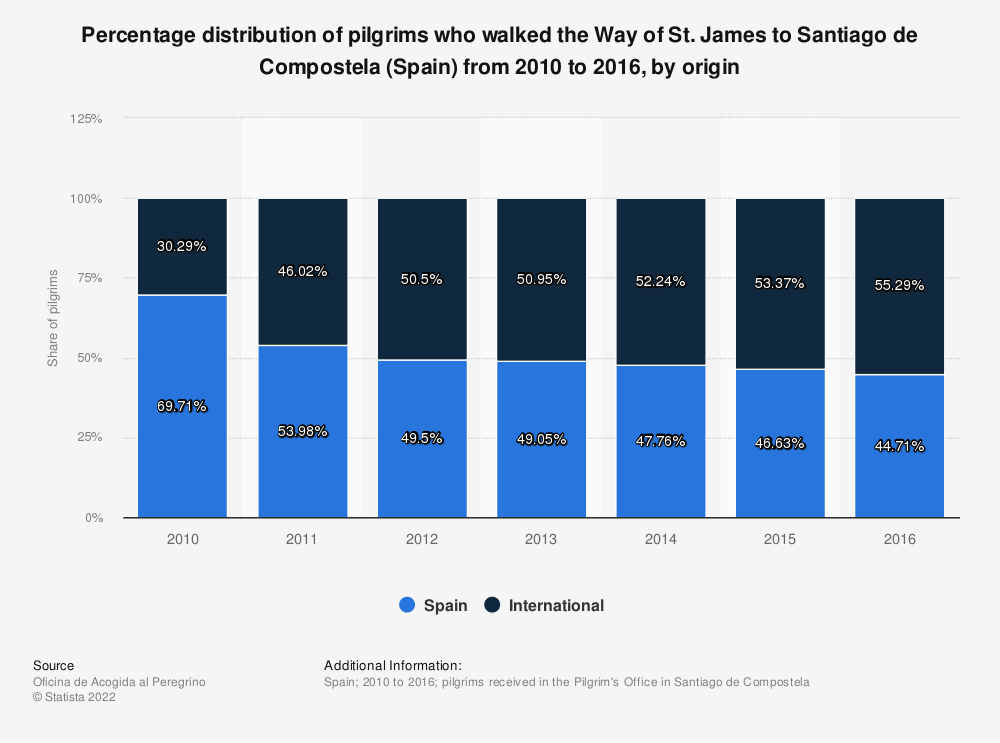 Statistic: Percentage distribution of pilgrims who walked the Way of St. James to Santiago de Compostela (Spain) from 2010 to 2016, by origin   Statista