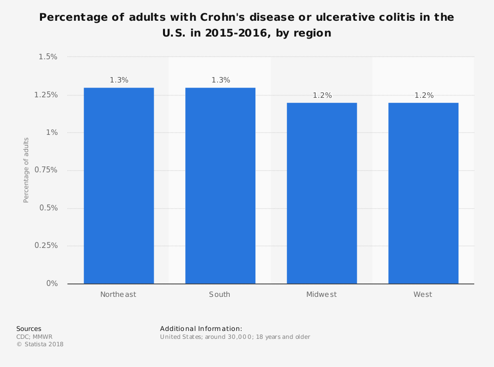 Statistic: Percentage of adults with Crohn's disease or ulcerative colitis in the U.S. in 2015-2016, by region | Statista