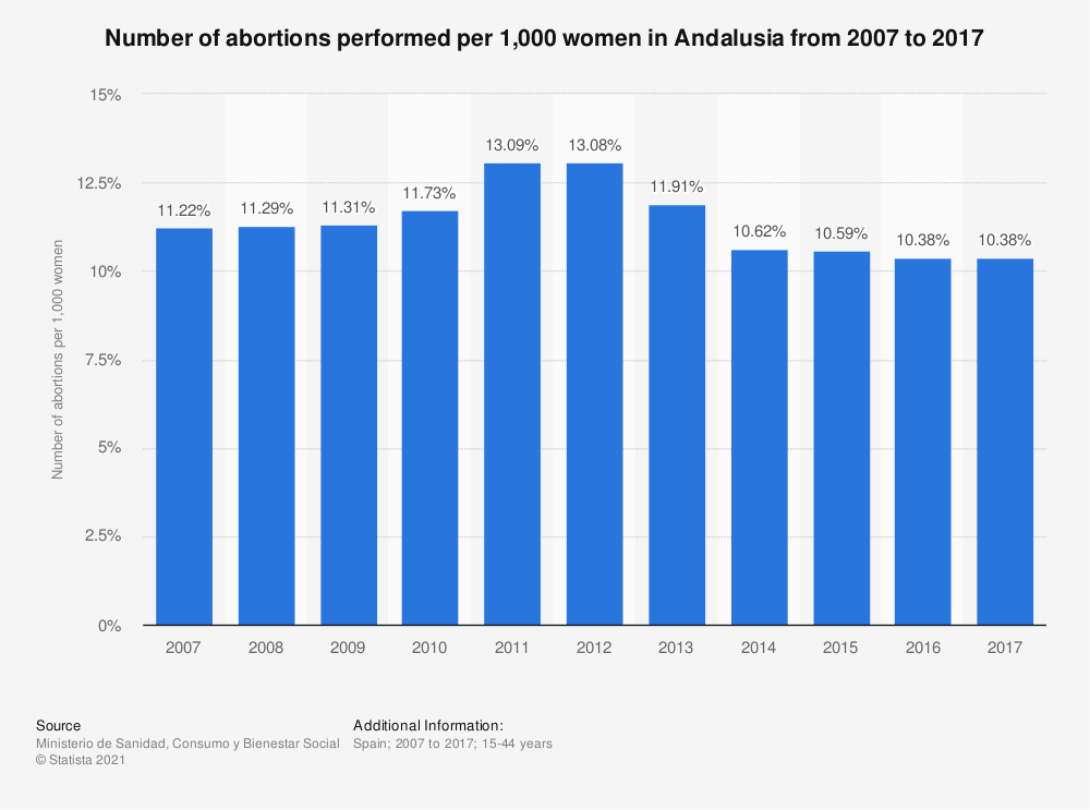Statistic: Number of abortions performed per 1,000 women in Andalusia from 2007 to 2017 | Statista