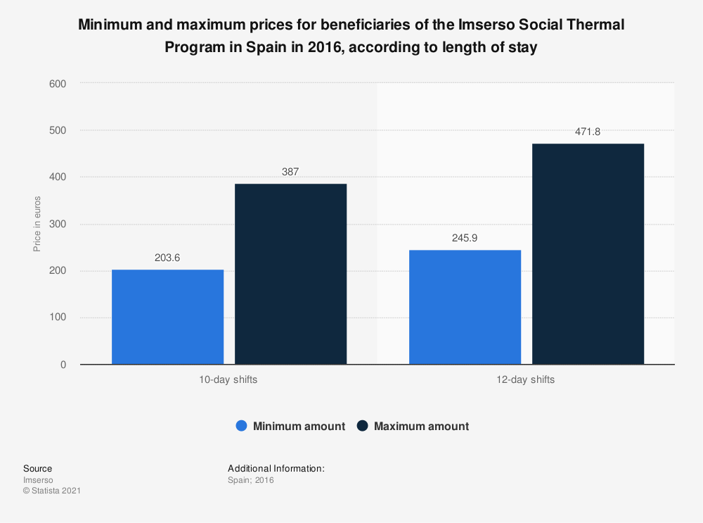 Statistic: Minimum and maximum prices for beneficiaries of the Imserso Social Thermal Program in Spain in 2016, according to length of stay | Statista