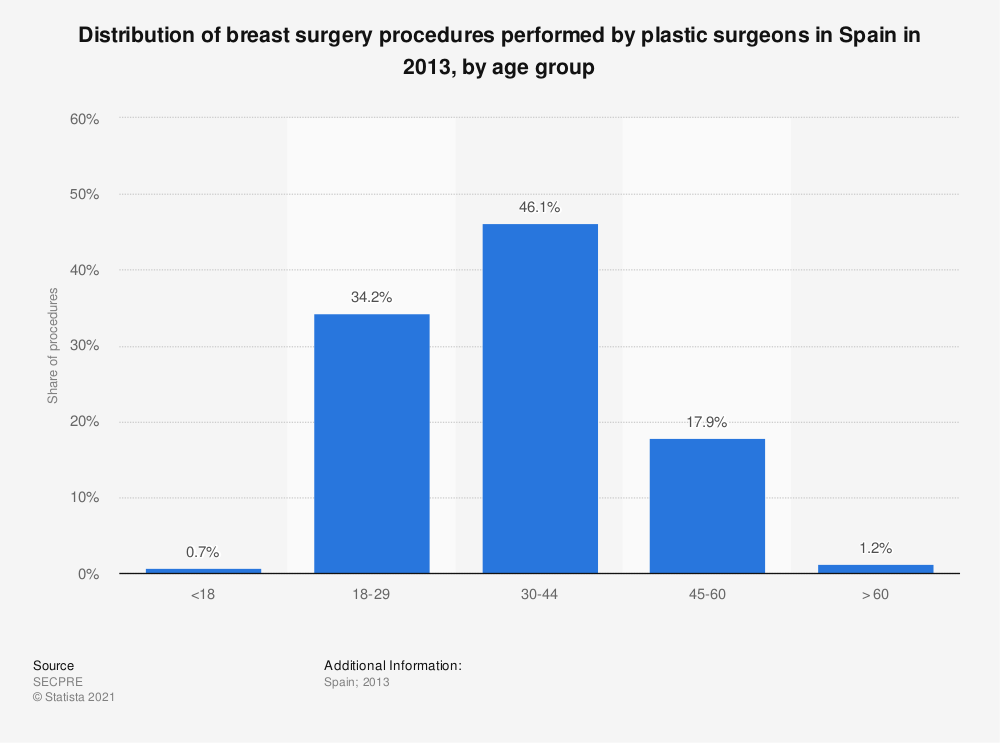 Statistic: Distribution of breast surgery procedures performed by plastic surgeons in Spain in 2013, by age group | Statista