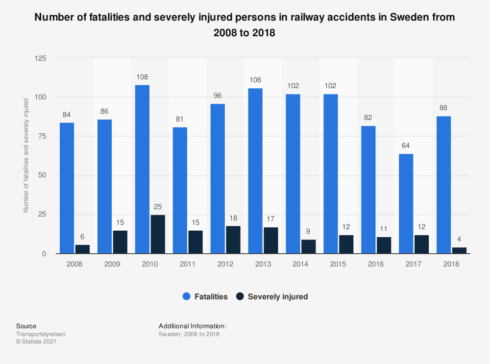 Statistic: Number of fatalities and severely injured persons in railway accidents in Sweden from 2008 to 2018 | Statista