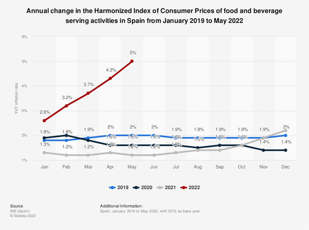 Statistic: Year-on-year inflation rate in the food and beverage serving sector in Spain in 2015 | Statista