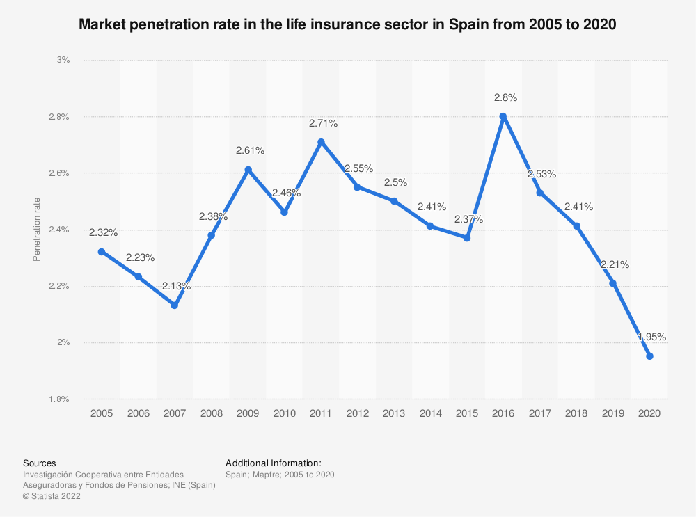 Statistic: Market penetration rate in the life insurance sector in Spain from 2005 to 2019 | Statista