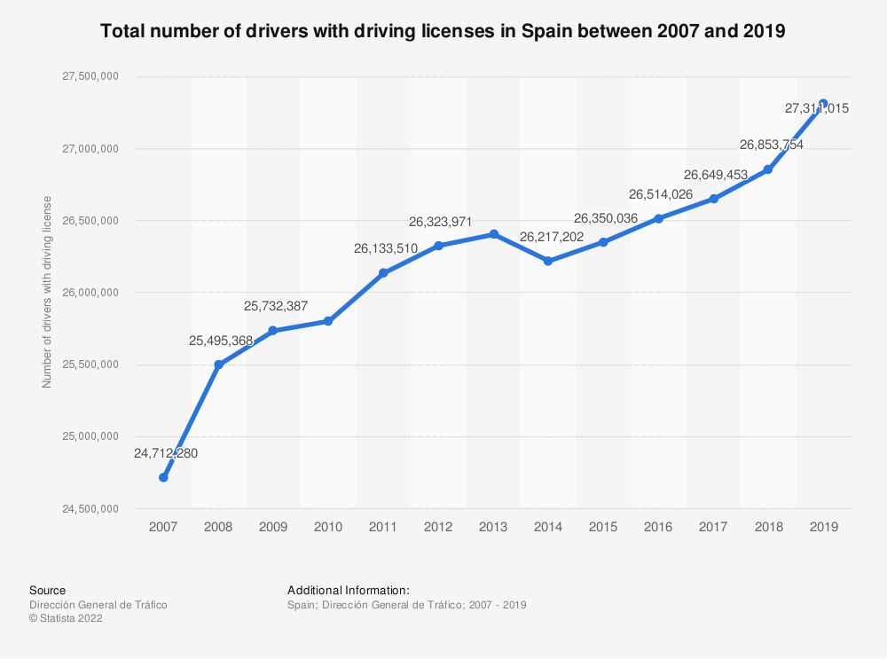 Statistic: Total number of drivers with driving licenses in Spain between 2007 and 2019 | Statista