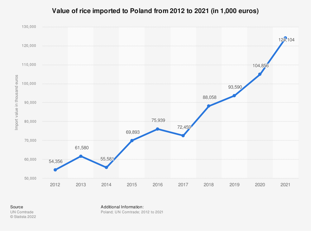 Statistic: Value of rice imported to Poland from 2012 to 2019 (in 1,000 euros) | Statista