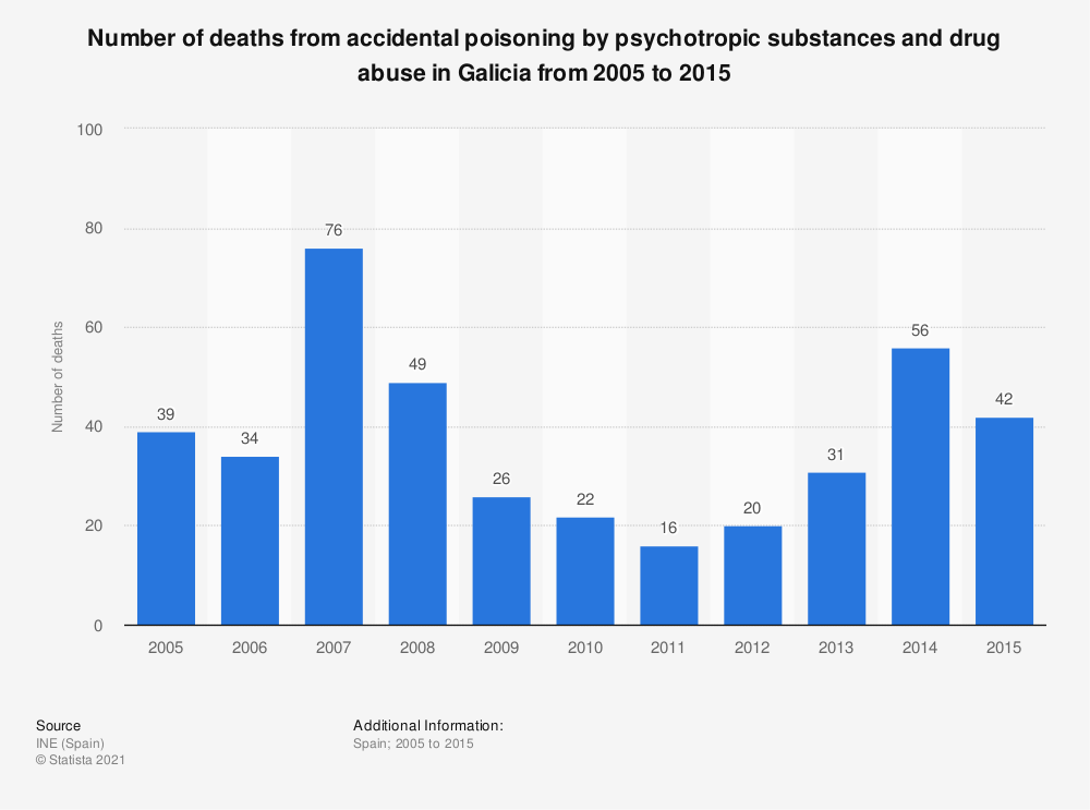 Statistic: Number of deaths from accidental poisoning by psychotropic substances and drug abuse in Galicia from 2005 to 2015 | Statista