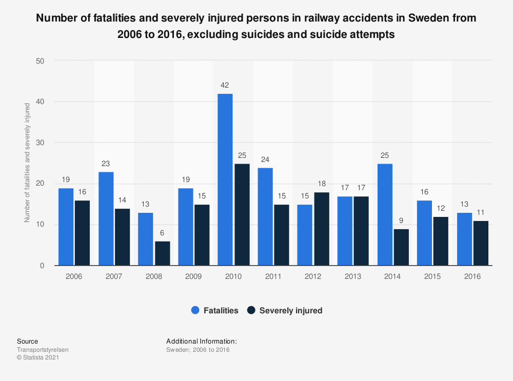 Statistic: Number of fatalities and severely injured persons in railway accidents in Sweden from 2006 to 2016, excluding suicides and suicide attempts | Statista