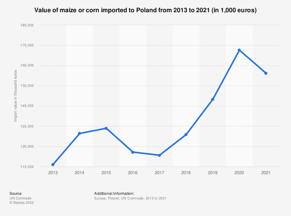 Statistic: Value of maize or corn imported to Poland from 2013 to 2018 (in 1,000 euros) | Statista