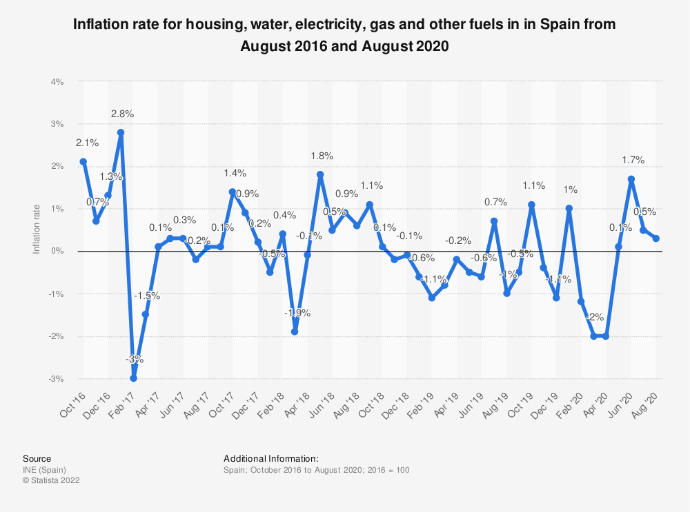 Statistic: Inflation rate for housing, water, electricity, gas and other fuels in in Spain from August 2016 and August 2020 | Statista