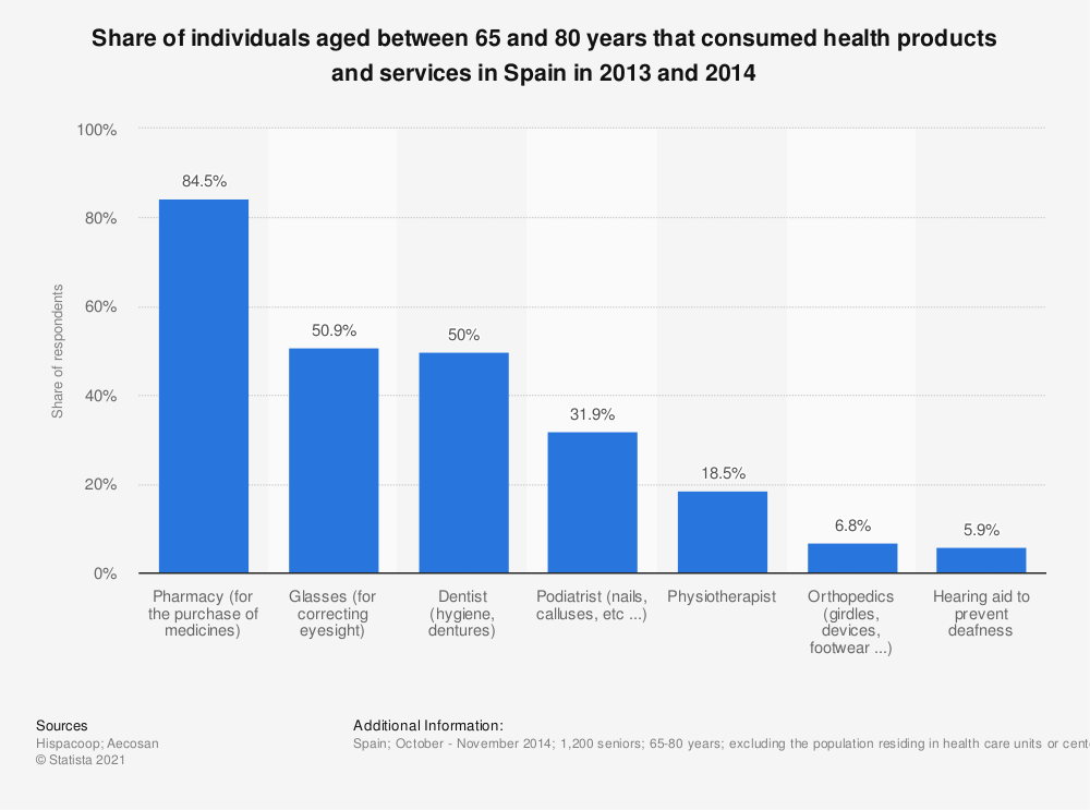 Statistic: Share of individuals aged between 65 and 80 years that consumed health products and services in Spain in 2013 and 2014 | Statista