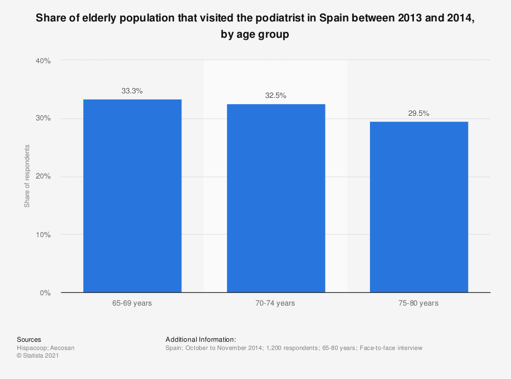 Statistic: Share of elderly population that visited the podiatrist in Spain between 2013 and 2014, by age group | Statista