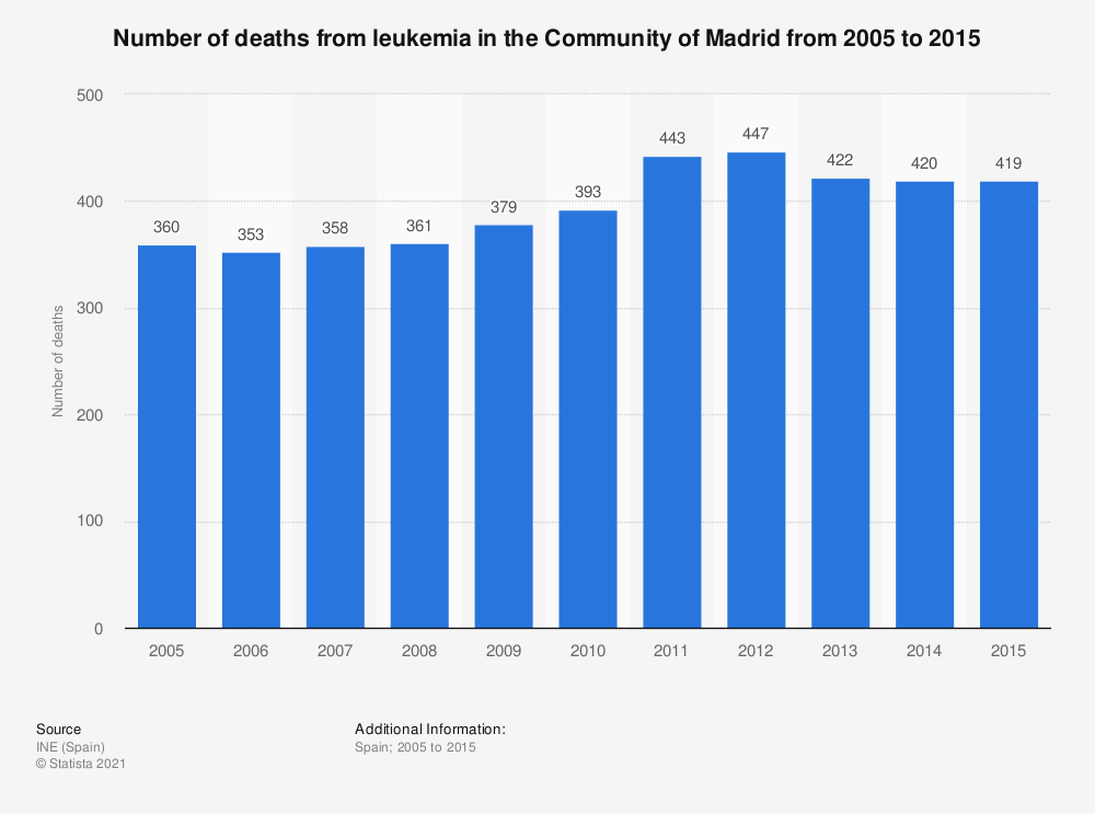 Statistic: Number of deaths from leukemia in the Community of Madrid from 2005 to 2015 | Statista