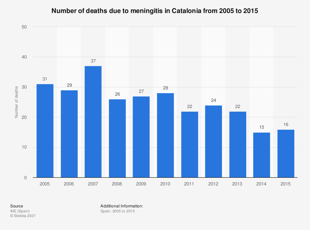 Statistic: Number of deaths due to meningitis in Catalonia from 2005 to 2015 | Statista