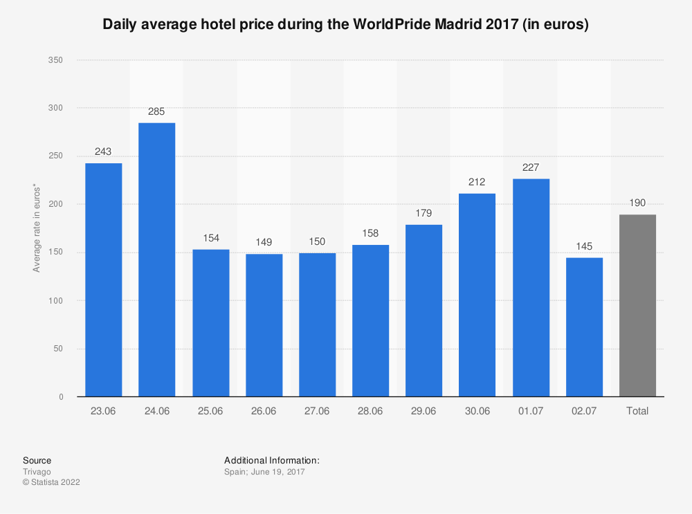 Statistic: Daily average hotel price during the WorldPride Madrid 2017 (in euros) | Statista