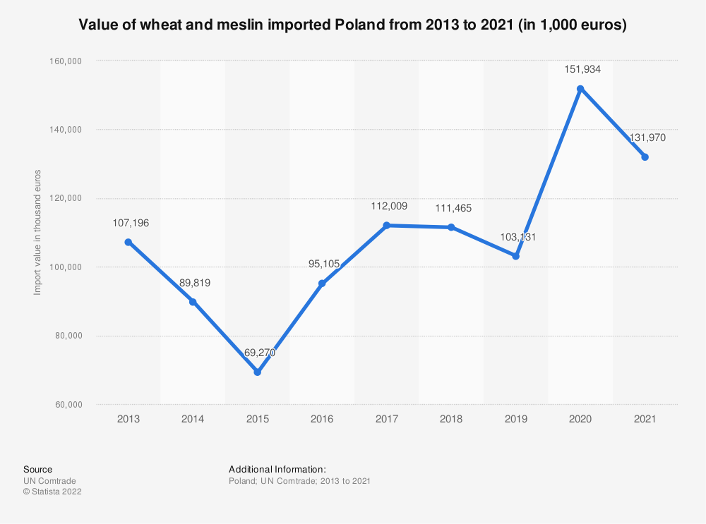 Statistic: Value of wheat and meslin imported Poland from 2013 to 2018 (in 1,000 euros) | Statista