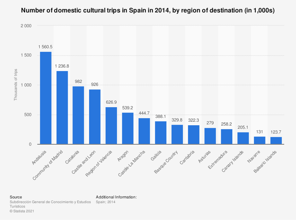 Statistic: Number of domestic cultural trips in Spain in 2014, by region of destination (in 1,000s) | Statista