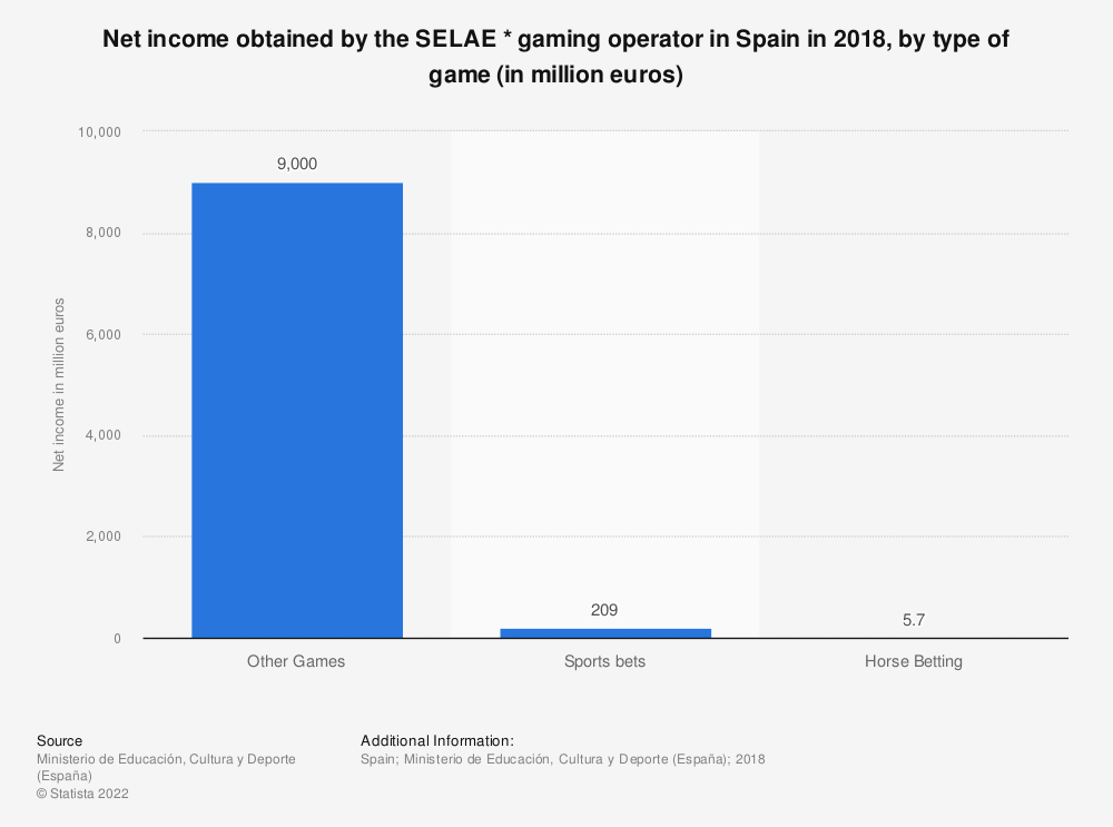 Statistic: Net income obtained by the SELAE * gaming operator in Spain in 2018, by type of game (in million euros)   Statista