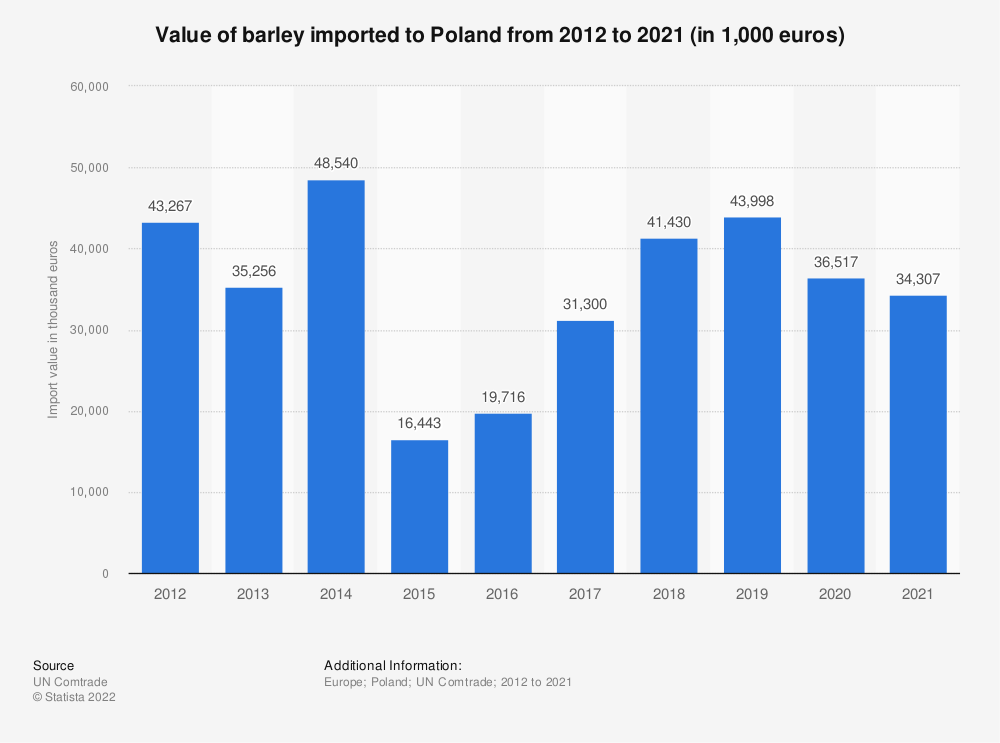 Statistic: Value of barley imported to Poland from 2012 to 2018 (in 1,000 euros) | Statista